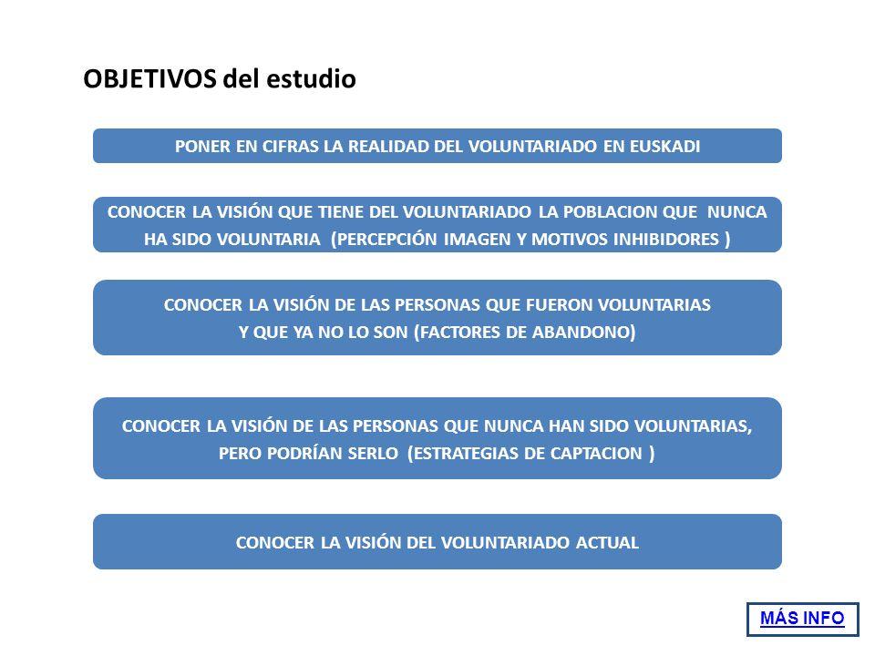 OBJETIVOS del estudio PONER EN CIFRAS LA REALIDAD DEL VOLUNTARIADO EN EUSKADI CONOCER LA VISIÓN QUE TIENE DEL VOLUNTARIADO LA POBLACION QUE NUNCA HA SIDO VOLUNTARIA (PERCEPCIÓN IMAGEN Y MOTIVOS INHIBIDORES ) CONOCER LA VISIÓN DE LAS PERSONAS QUE FUERON VOLUNTARIAS Y QUE YA NO LO SON (FACTORES DE ABANDONO) CONOCER LA VISIÓN DE LAS PERSONAS QUE NUNCA HAN SIDO VOLUNTARIAS, PERO PODRÍAN SERLO (ESTRATEGIAS DE CAPTACION ) CONOCER LA VISIÓN DEL VOLUNTARIADO ACTUAL MÁS INFO