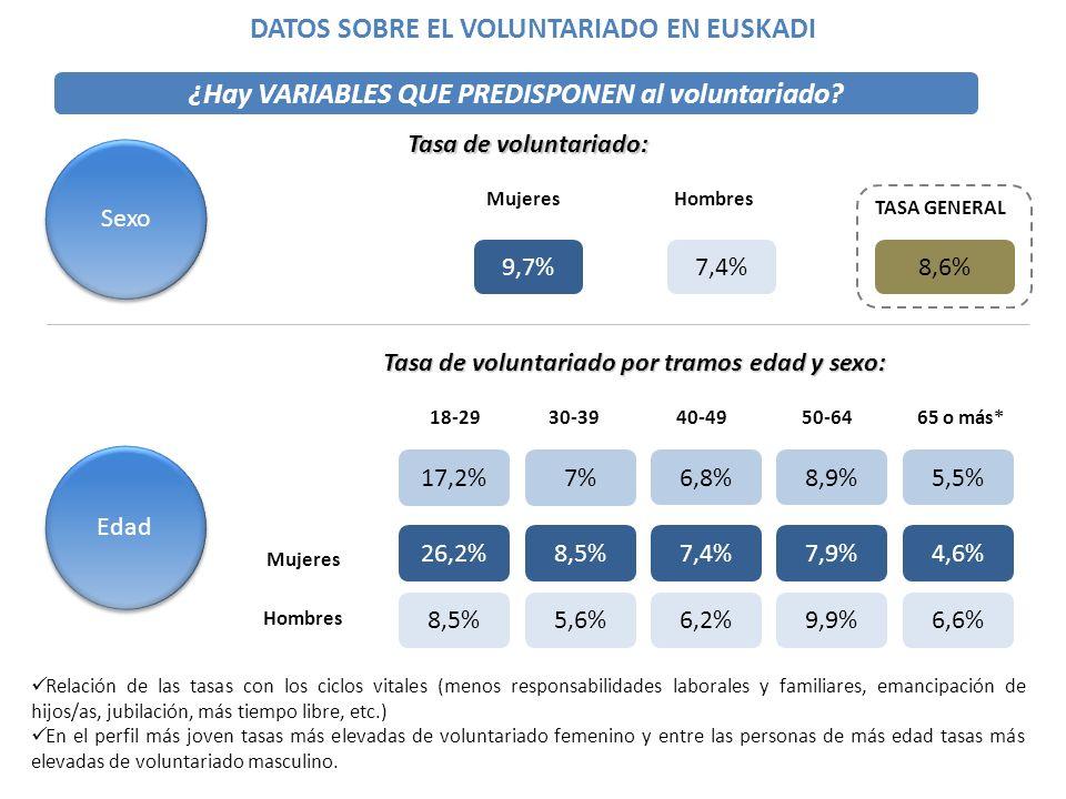 ¿Hay VARIABLES QUE PREDISPONEN al voluntariado? Edad 17,2%7% 18-2950-64 Tasa de voluntariado por tramos edad y sexo: 9,7%7,4% MujeresHombres Sexo Tasa