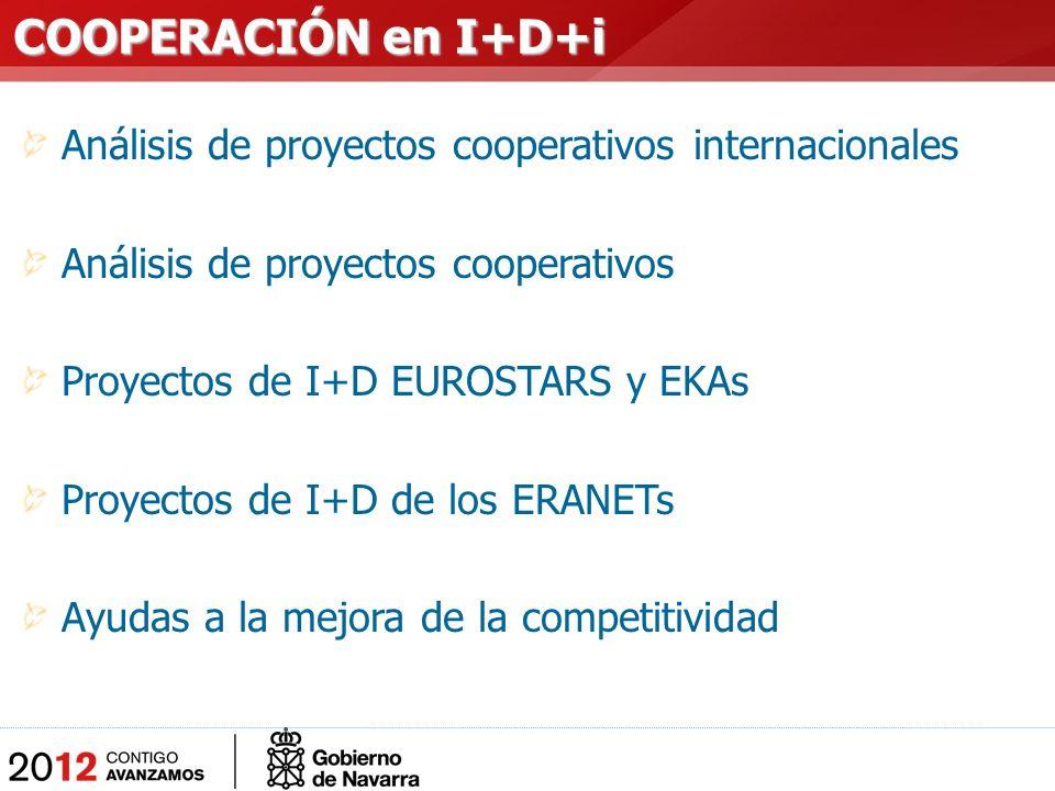 Análisis de proyectos cooperativos internacionales Análisis de proyectos cooperativos Proyectos de I+D EUROSTARS y EKAs Proyectos de I+D de los ERANETs Ayudas a la mejora de la competitividad COOPERACIÓN en I+D+i COOPERACIÓN en I+D+i