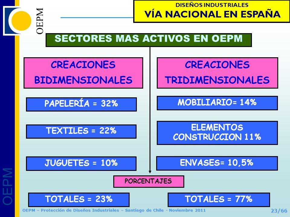 OEPM 23/66 Protección de Diseños Industriales OEPM – Protección de Diseños Industriales – Santiago de Chile - Noviembre 2011 CREACIONES BIDIMENSIONALE