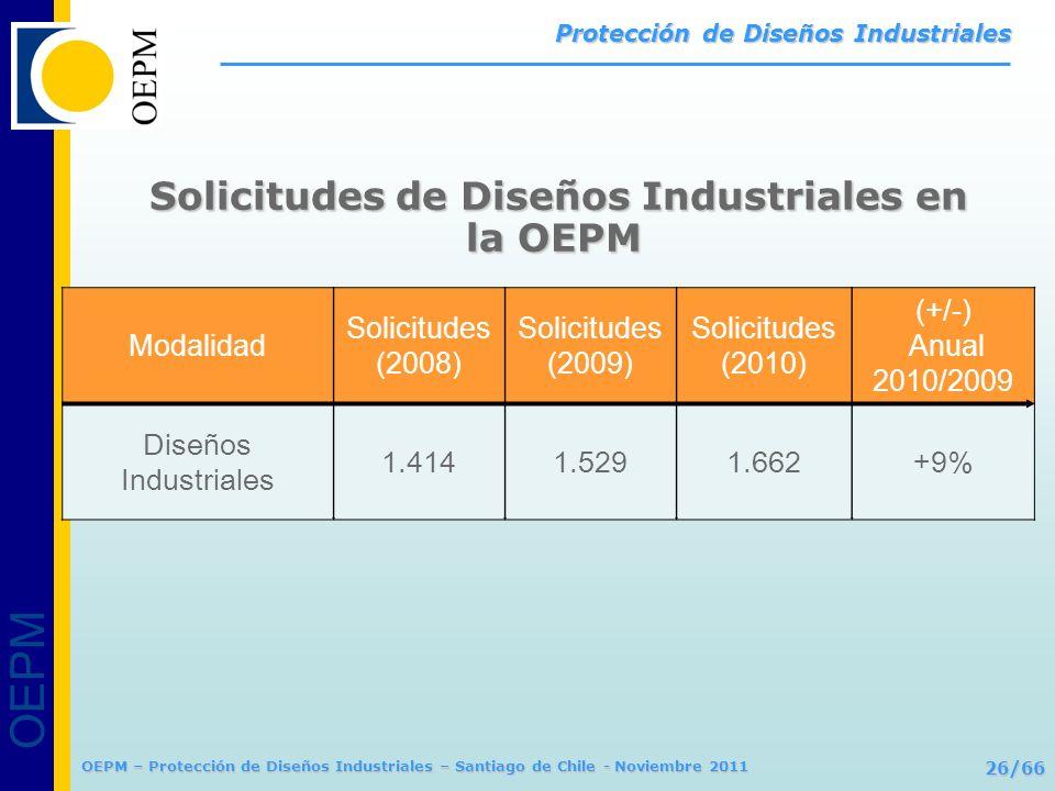 OEPM 26/66 Protección de Diseños Industriales OEPM – Protección de Diseños Industriales – Santiago de Chile - Noviembre 2011 Modalidad Solicitudes (20