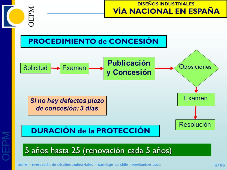 OEPM 7/66 Protección de Diseños Industriales OEPM – Protección de Diseños Industriales – Santiago de Chile - Noviembre 2011 NO ES NUEVOCARÁCTER SINGULARLo que NO ES NUEVO o no tiene CARÁCTER SINGULAR –Novedad: –Novedad: Ningún otro diseño idéntico –Carácter singular: –Carácter singular: La impresión general no se presta a confusión respondeNECESIDAD TÉCNICALa forma que sólo responde a una NECESIDAD TÉCNICA incluyen EMBLEMAS o BANDERASLos diseños que incluyen EMBLEMAS o BANDERAS protegidos Los contrarios al orden público y las buenas costumbres Prohibiciones de registro DISEÑOS INDUSTRIALES VÍA NACIONAL EN ESPAÑA