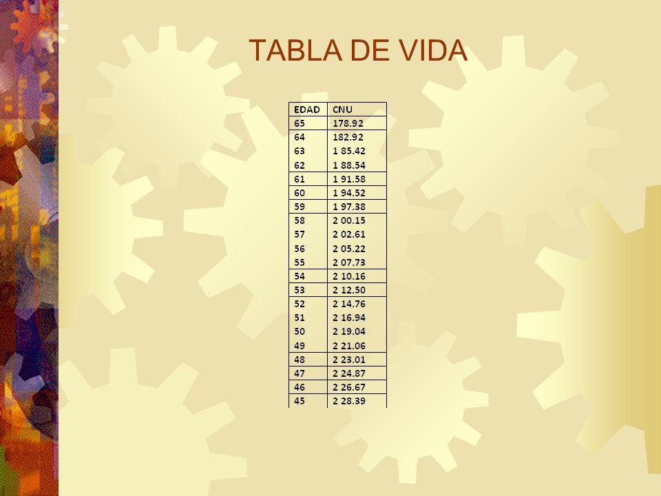 TABLA DE VIDA