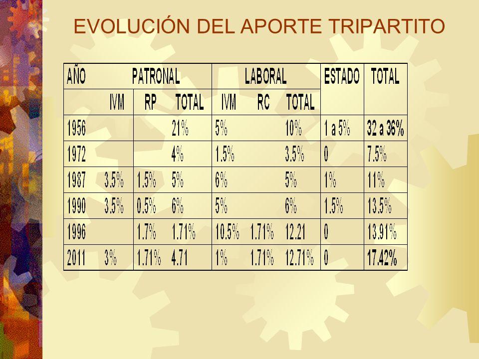 EVOLUCIÓN DEL APORTE TRIPARTITO