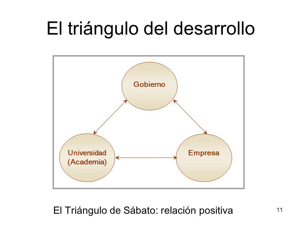 11 El triángulo del desarrollo Gobierno Universidad (Academia) Empresa El Triángulo de Sábato: relación positiva