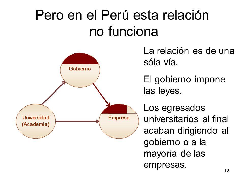 12 Pero en el Perú esta relación no funciona La relación es de una sóla vía. El gobierno impone las leyes. Los egresados universitarios al final acaba