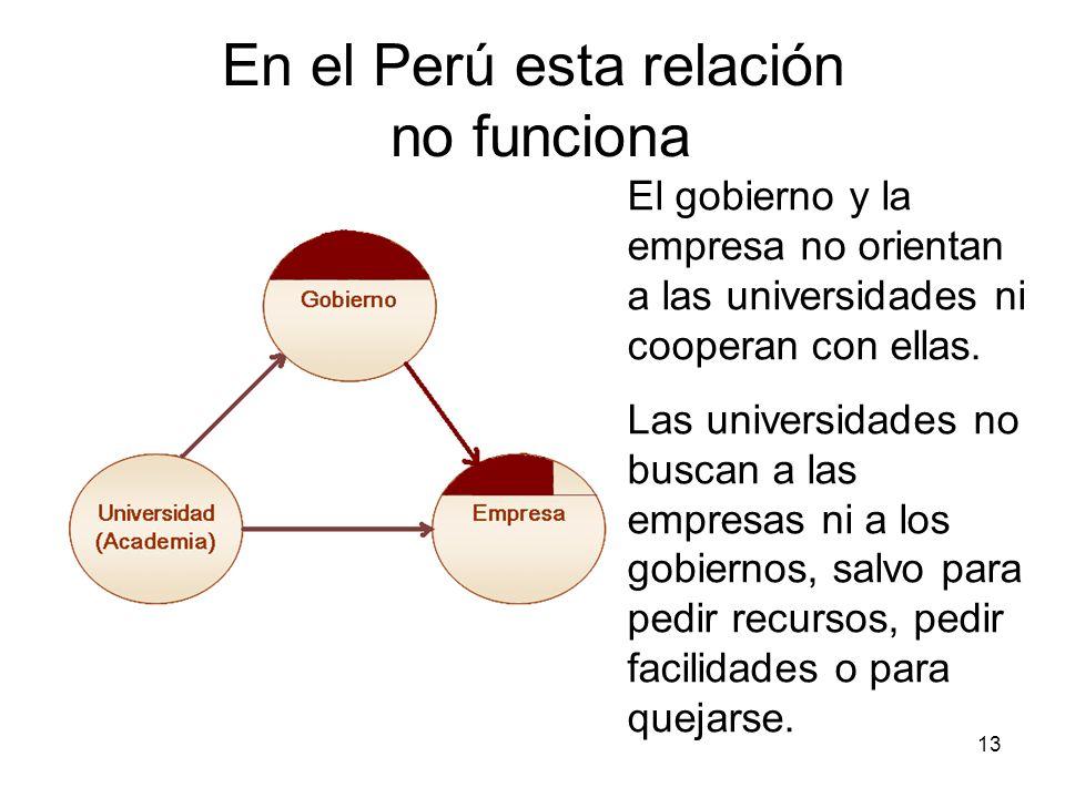 13 En el Perú esta relación no funciona El gobierno y la empresa no orientan a las universidades ni cooperan con ellas. Las universidades no buscan a