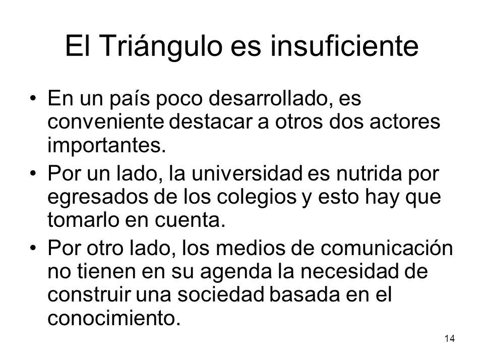14 El Triángulo es insuficiente En un país poco desarrollado, es conveniente destacar a otros dos actores importantes. Por un lado, la universidad es