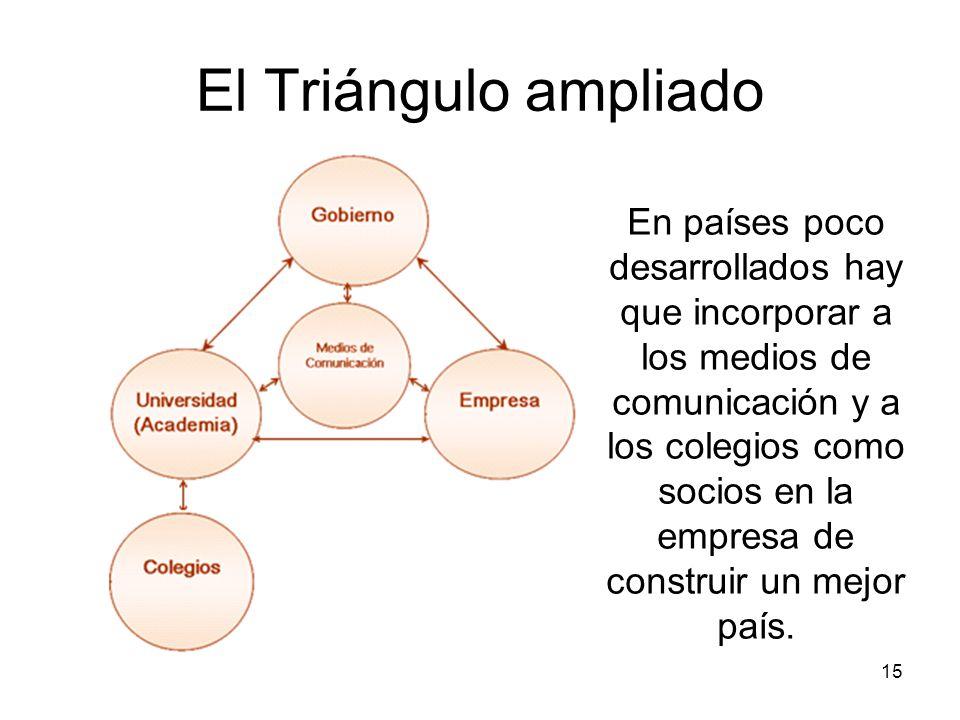 15 El Triángulo ampliado En países poco desarrollados hay que incorporar a los medios de comunicación y a los colegios como socios en la empresa de co