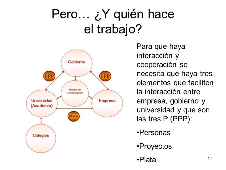 17 Pero… ¿Y quién hace el trabajo? Para que haya interacción y cooperación se necesita que haya tres elementos que faciliten la interacción entre empr