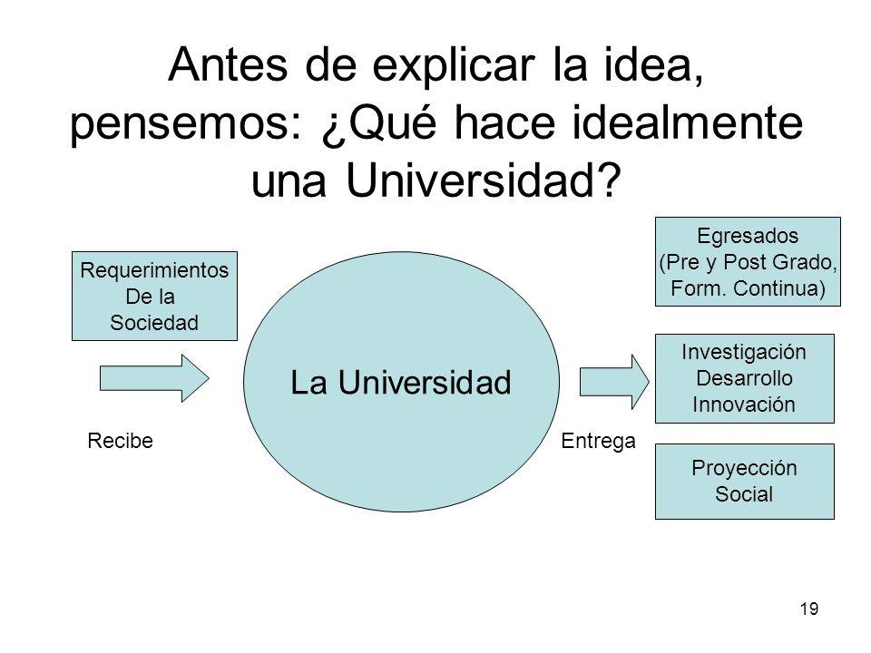 19 Antes de explicar la idea, pensemos: ¿Qué hace idealmente una Universidad? La Universidad Egresados (Pre y Post Grado, Form. Continua) Investigació