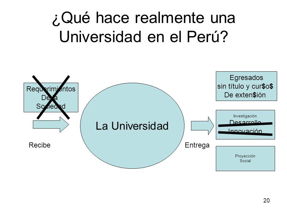 20 ¿Qué hace realmente una Universidad en el Perú? La Universidad Egresados sin título y cur$o$ De exten$ión Investigación Desarrollo Innovación Proye