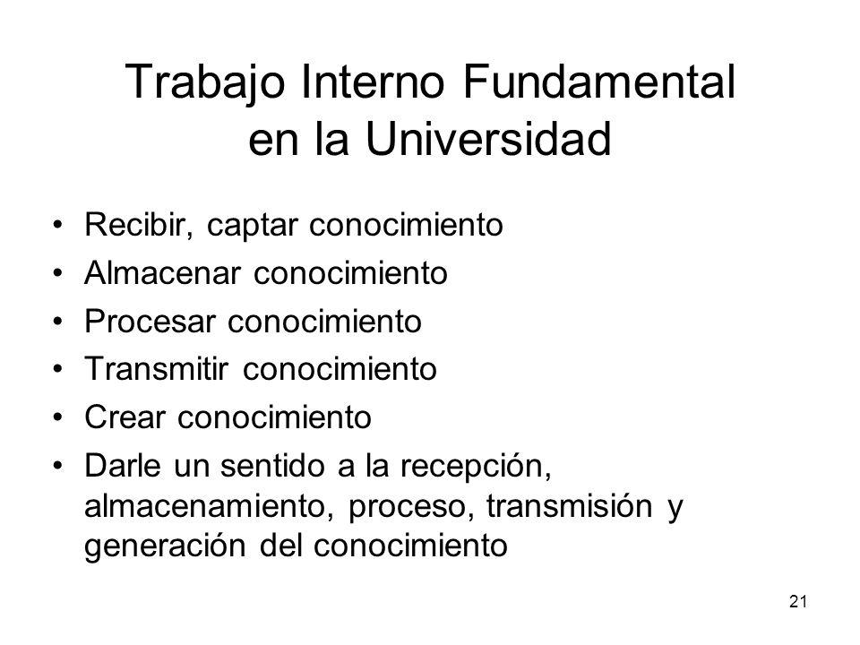 21 Trabajo Interno Fundamental en la Universidad Recibir, captar conocimiento Almacenar conocimiento Procesar conocimiento Transmitir conocimiento Cre