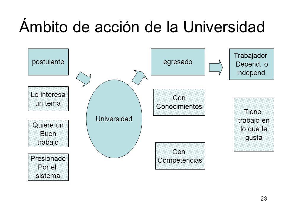 23 Ámbito de acción de la Universidad Universidad postulanteegresado Trabajador Depend. o Independ. Le interesa un tema Quiere un Buen trabajo Con Com