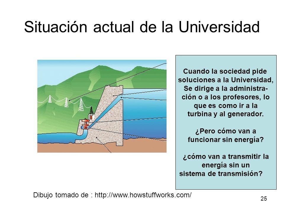 25 Situación actual de la Universidad Cuando la sociedad pide soluciones a la Universidad, Se dirige a la administra- ción o a los profesores, lo que