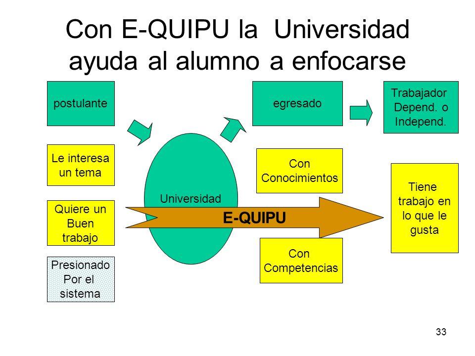 33 Con E-QUIPU la Universidad ayuda al alumno a enfocarse Universidad postulanteegresado Trabajador Depend. o Independ. Le interesa un tema Quiere un
