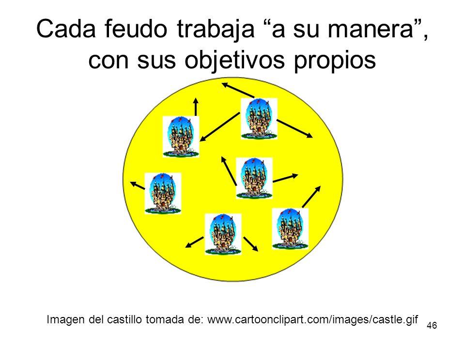 46 Imagen del castillo tomada de: www.cartoonclipart.com/images/castle.gif Cada feudo trabaja a su manera, con sus objetivos propios