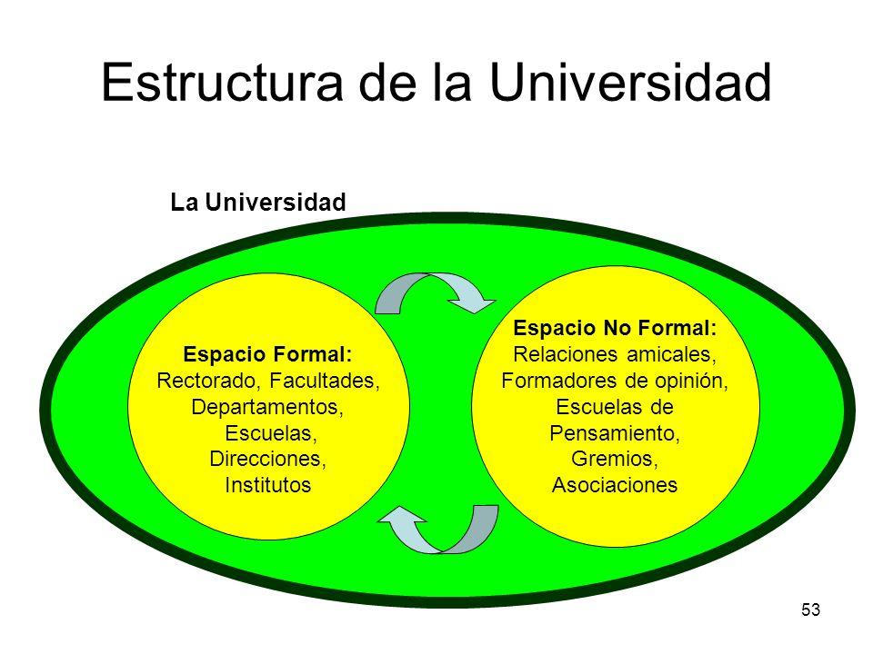 53 Estructura de la Universidad Espacio Formal: Rectorado, Facultades, Departamentos, Escuelas, Direcciones, Institutos Espacio No Formal: Relaciones