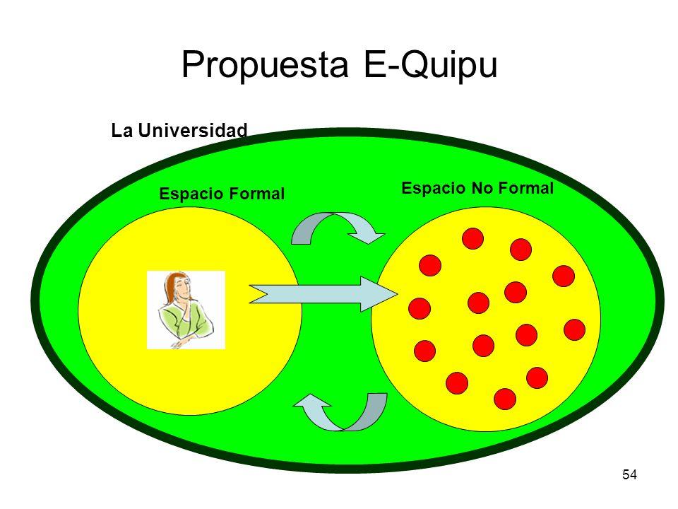 54 Propuesta E-Quipu La Universidad Espacio Formal Espacio No Formal