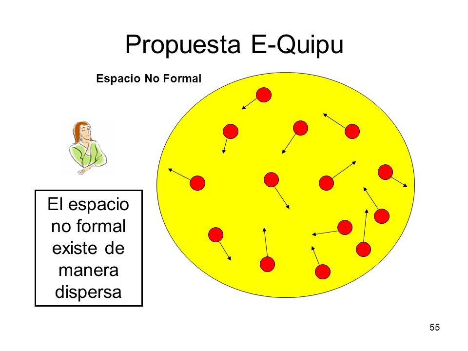 55 Propuesta E-Quipu Espacio No Formal El espacio no formal existe de manera dispersa
