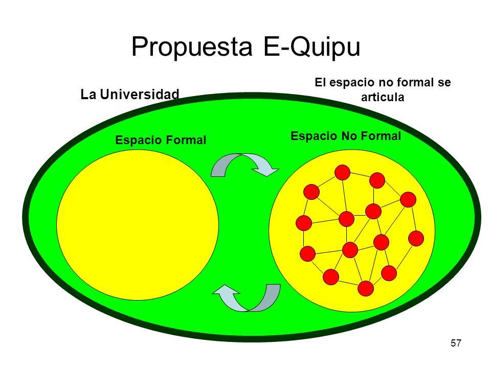 57 Propuesta E-Quipu La Universidad Espacio Formal Espacio No Formal El espacio no formal se articula
