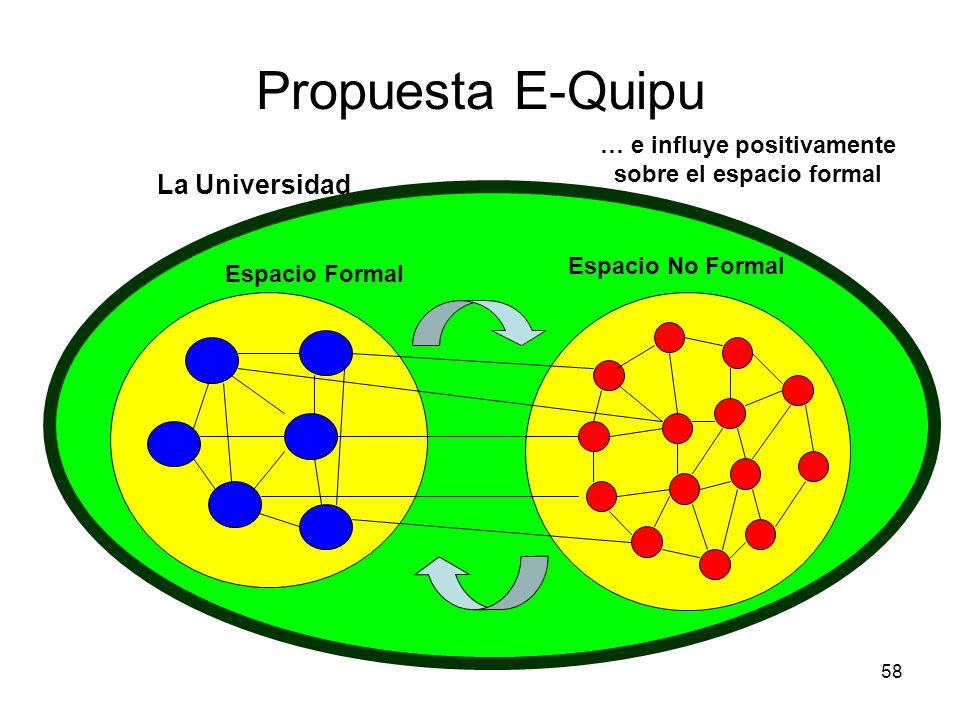 58 Propuesta E-Quipu La Universidad Espacio Formal Espacio No Formal … e influye positivamente sobre el espacio formal