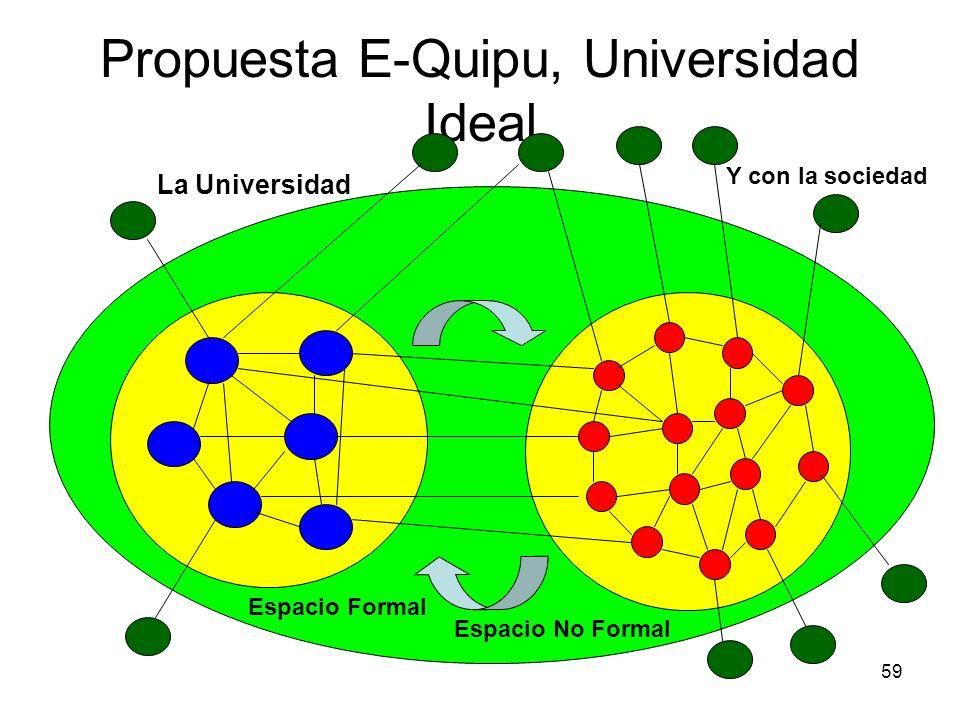 59 Propuesta E-Quipu, Universidad Ideal La Universidad Espacio Formal Espacio No Formal Y con la sociedad
