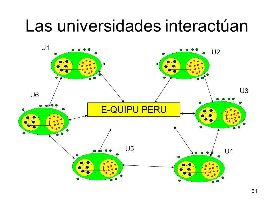 61 E-QUIPU PERU U1 U2 U3 U4 U5 U6 Las universidades interactúan