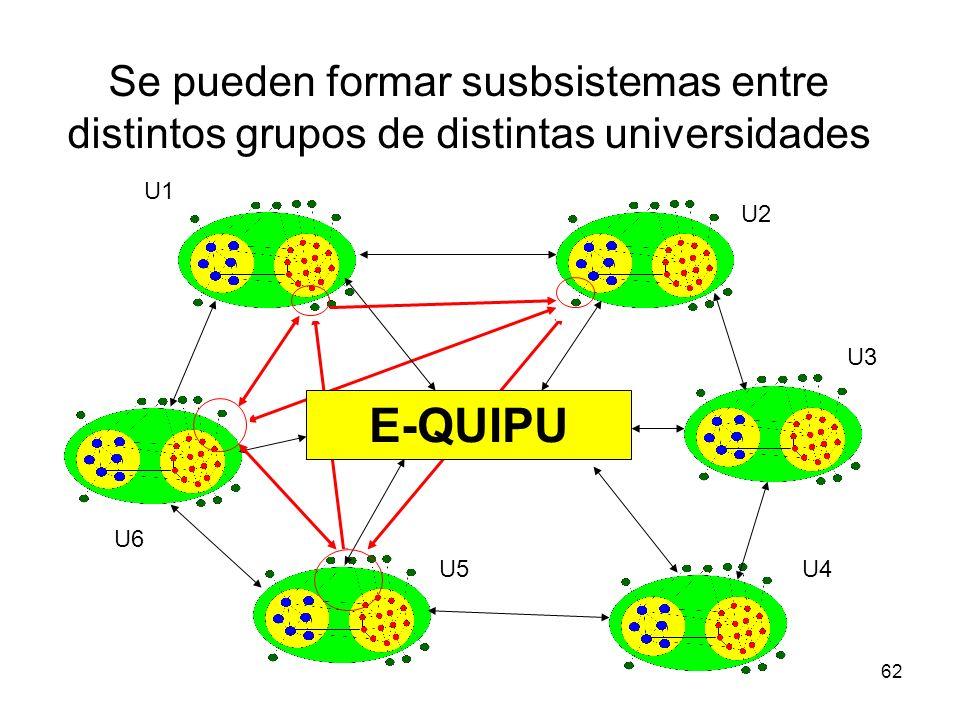 62 E-QUIPU U1 U2 U3 U4U5 U6 Se pueden formar susbsistemas entre distintos grupos de distintas universidades