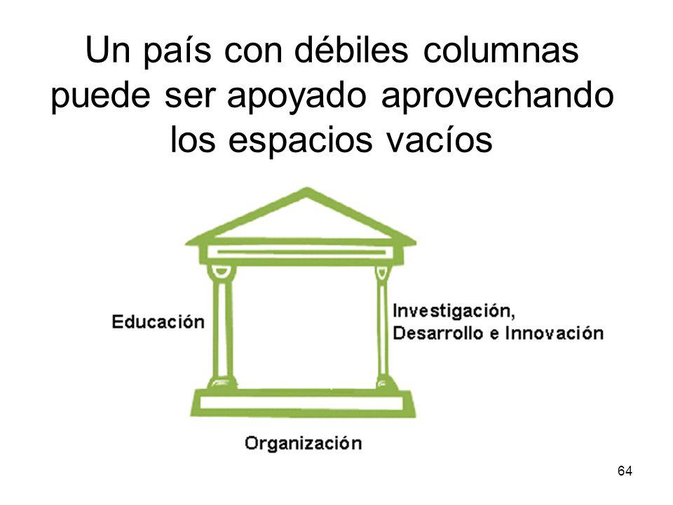 64 Un país con débiles columnas puede ser apoyado aprovechando los espacios vacíos