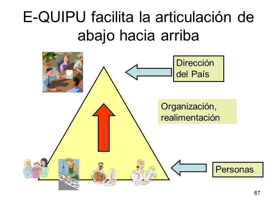 67 E-QUIPU facilita la articulación de abajo hacia arriba Dirección del País Organización, realimentación Personas