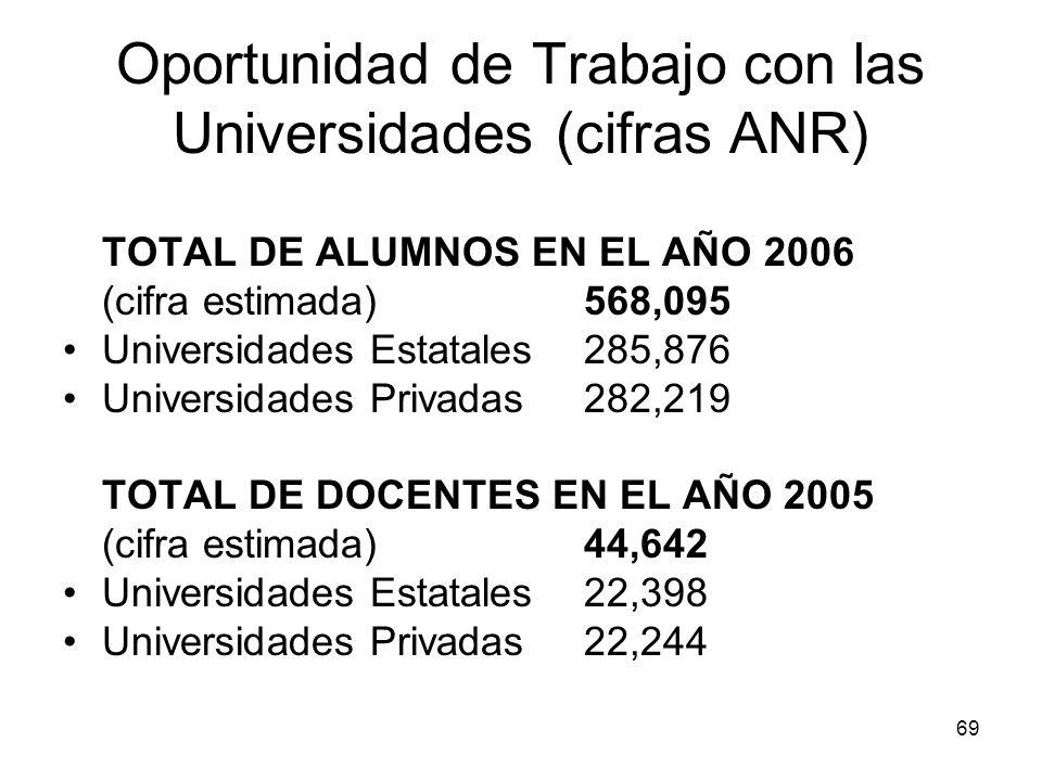 69 Oportunidad de Trabajo con las Universidades (cifras ANR) TOTAL DE ALUMNOS EN EL AÑO 2006 (cifra estimada) 568,095 Universidades Estatales 285,876
