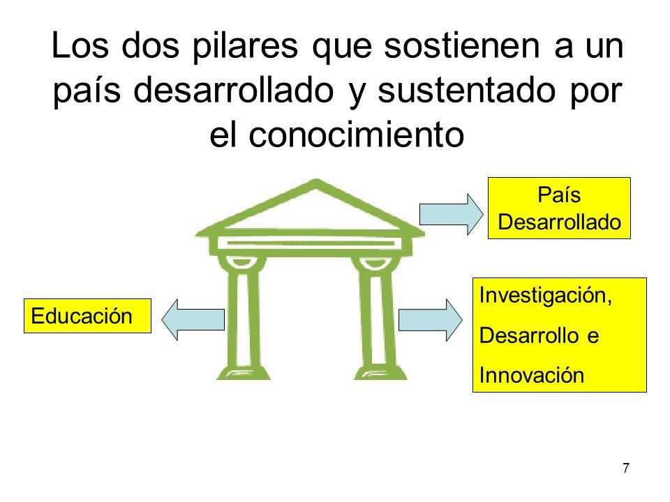 7 País Desarrollado Educación Investigación, Desarrollo e Innovación Los dos pilares que sostienen a un país desarrollado y sustentado por el conocimi