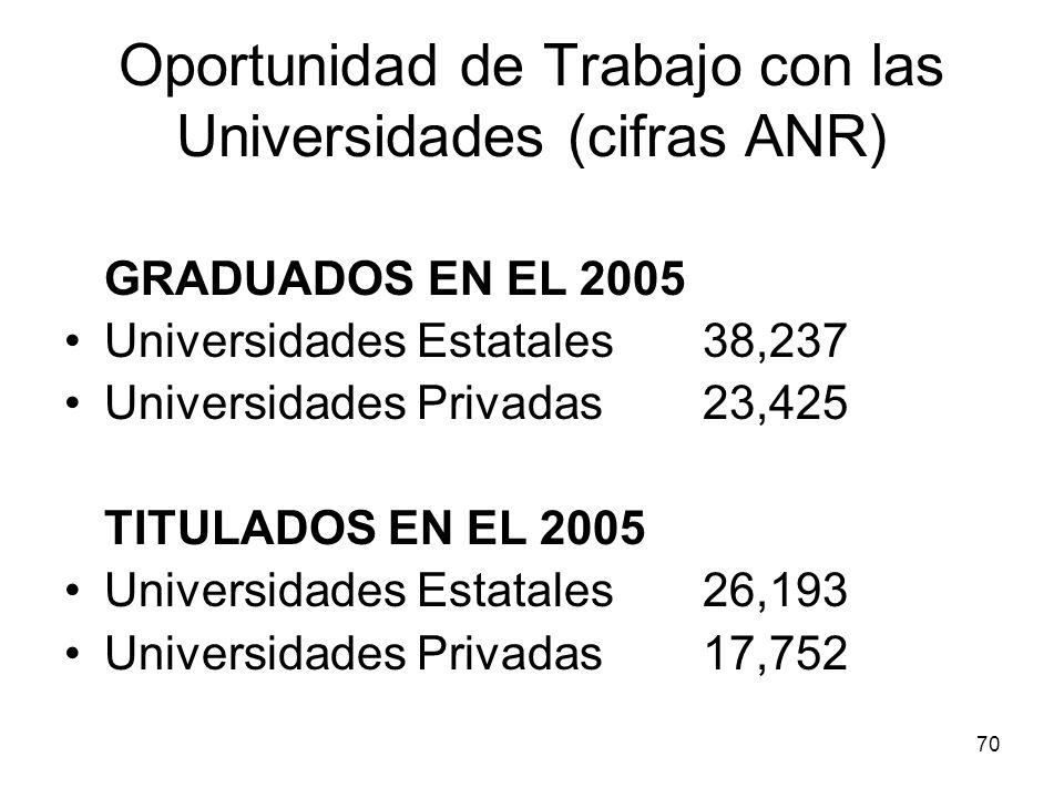 70 Oportunidad de Trabajo con las Universidades (cifras ANR) GRADUADOS EN EL 2005 Universidades Estatales 38,237 Universidades Privadas 23,425 TITULAD