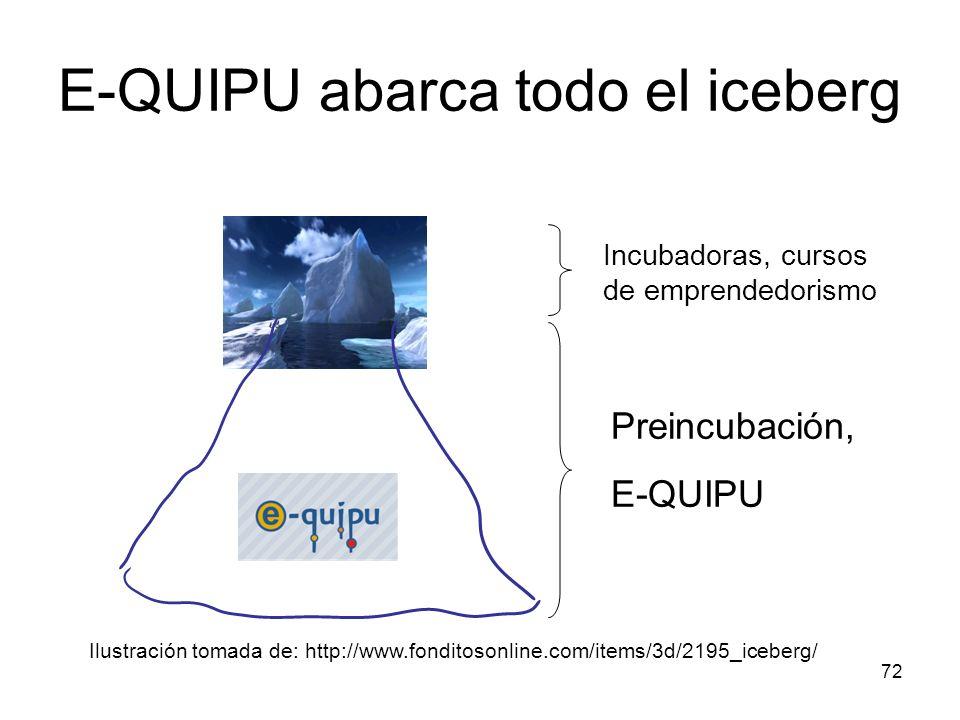 72 Incubadoras, cursos de emprendedorismo Preincubación, E-QUIPU E-QUIPU abarca todo el iceberg Ilustración tomada de: http://www.fonditosonline.com/i