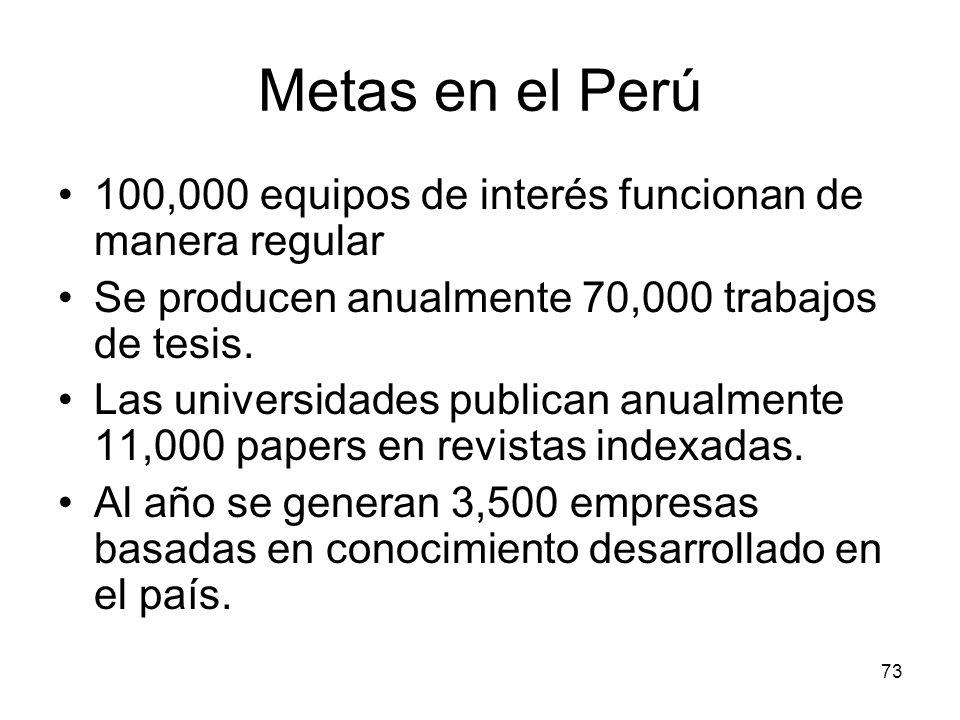73 Metas en el Perú 100,000 equipos de interés funcionan de manera regular Se producen anualmente 70,000 trabajos de tesis. Las universidades publican