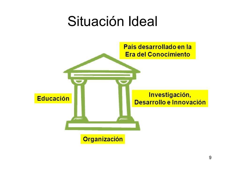 9 Educación Investigación, Desarrollo e Innovación País desarrollado en la Era del Conocimiento Organización Situación Ideal