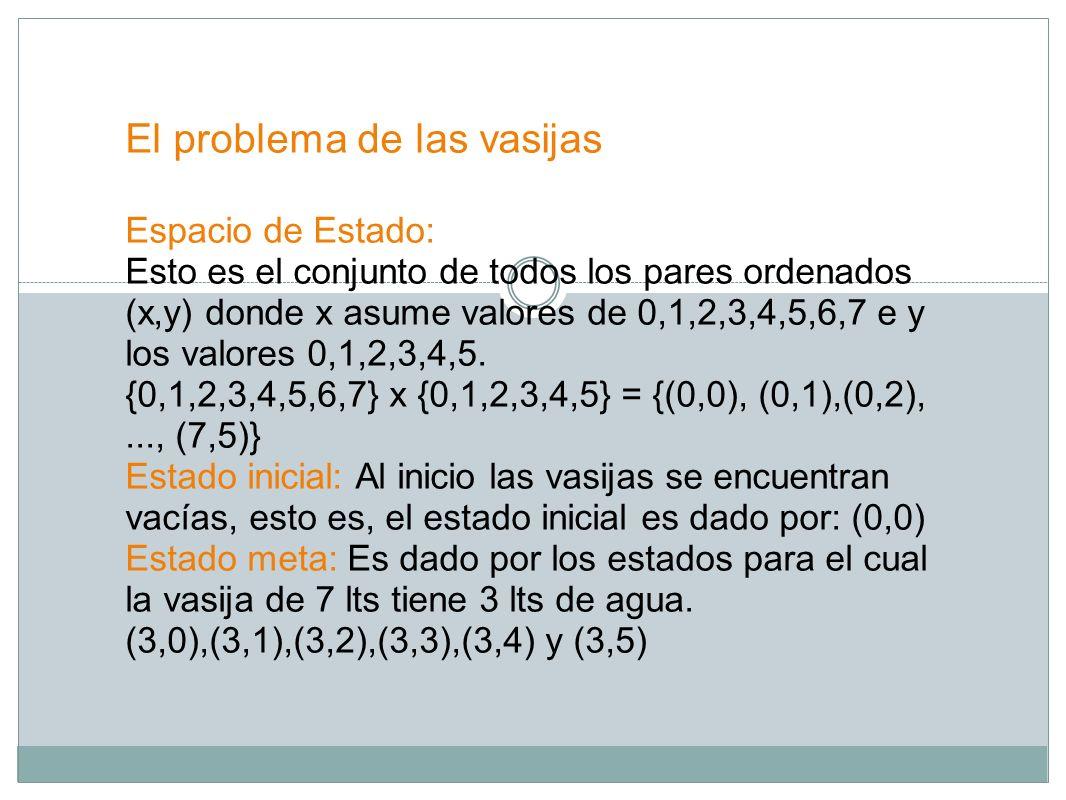 El problema de las vasijas Espacio de Estado: Esto es el conjunto de todos los pares ordenados (x,y) donde x asume valores de 0,1,2,3,4,5,6,7 e y los