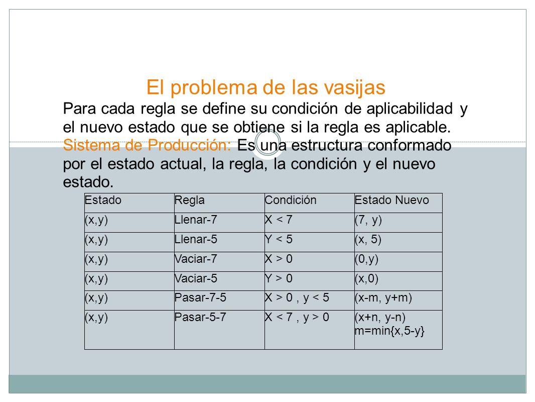 El problema de las vasijas Para cada regla se define su condición de aplicabilidad y el nuevo estado que se obtiene si la regla es aplicable. Sistema
