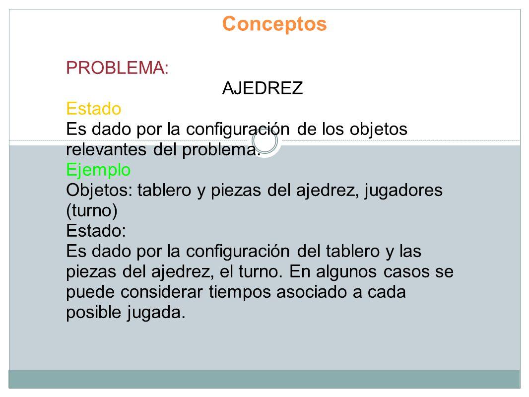 Conceptos PROBLEMA: AJEDREZ Estado Es dado por la configuración de los objetos relevantes del problema. Ejemplo Objetos: tablero y piezas del ajedrez,