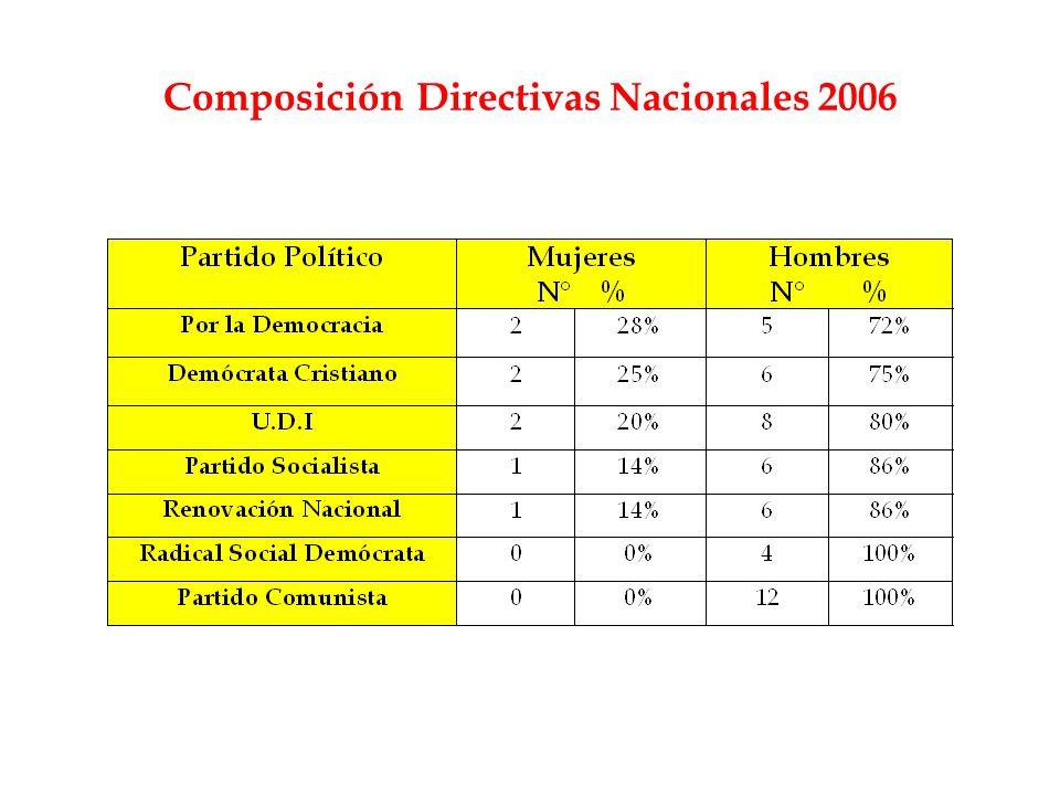 Composición Directivas Nacionales 2006