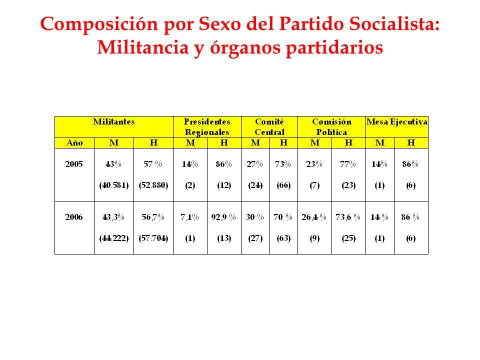 Composición por Sexo del Partido Socialista: Militancia y órganos partidarios