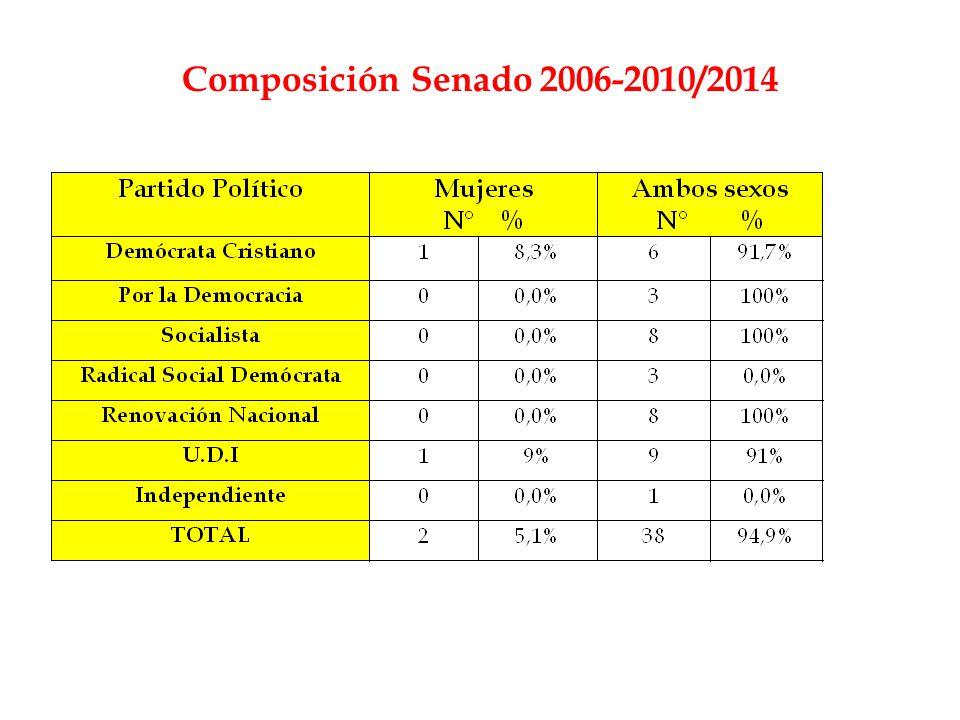 Composición Senado 2006-2010/2014