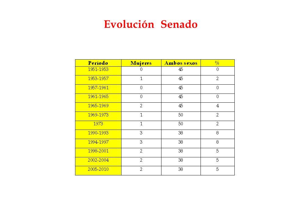 Evolución Senado