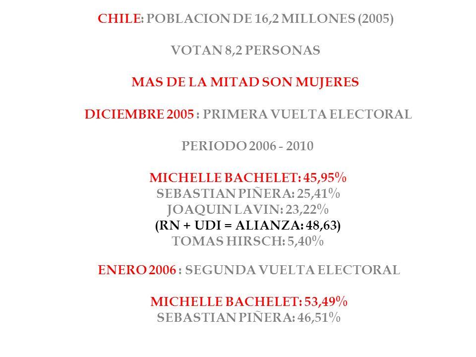 CHILE: POBLACION DE 16,2 MILLONES (2005) VOTAN 8,2 PERSONAS MAS DE LA MITAD SON MUJERES DICIEMBRE 2005 : PRIMERA VUELTA ELECTORAL PERIODO 2006 - 2010 MICHELLE BACHELET: 45,95% SEBASTIAN PIÑERA: 25,41% JOAQUIN LAVIN: 23,22% (RN + UDI = ALIANZA: 48,63) TOMAS HIRSCH: 5,40% ENERO 2006 : SEGUNDA VUELTA ELECTORAL MICHELLE BACHELET: 53,49% SEBASTIAN PIÑERA: 46,51%