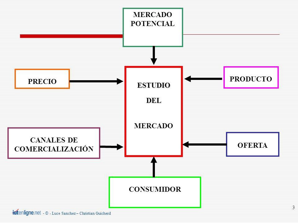 - © - Luce Sanchez – Christian Guicherd 3 ESTUDIODEL MERCADO PRODUCTO OFERTA MERCADO POTENCIAL PRECIO CANALES DE COMERCIALIZACIÓN CONSUMIDOR
