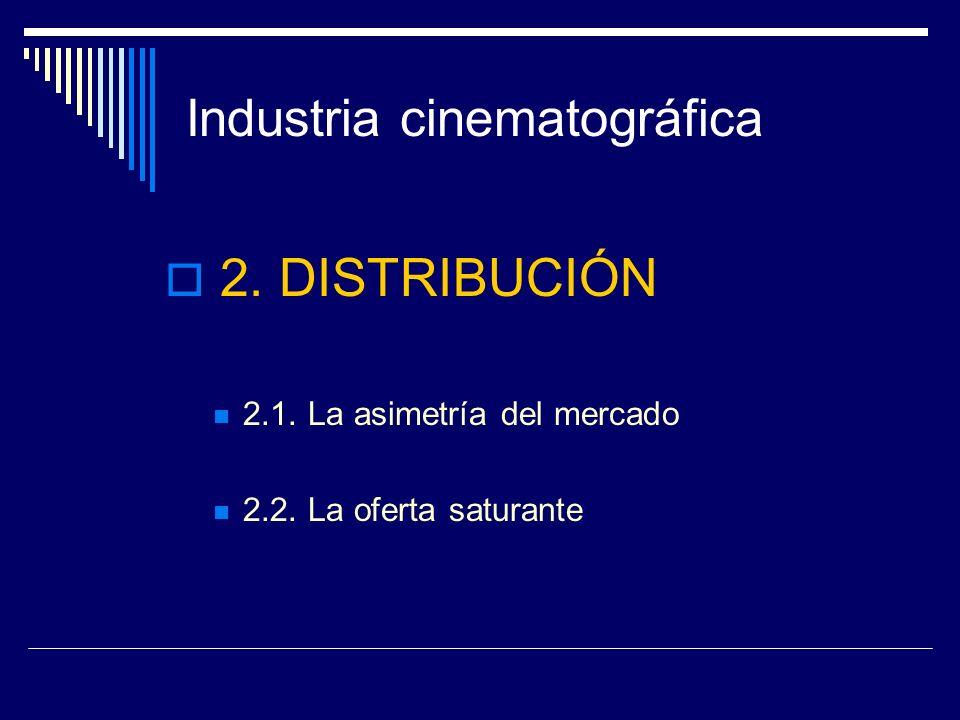 Industria cinematográfica 2.1 Asimetría del mercado Las 10 primeras distribuidoras cinematográficas en España controlan el 90% del mercado España – 200 distribuidoras