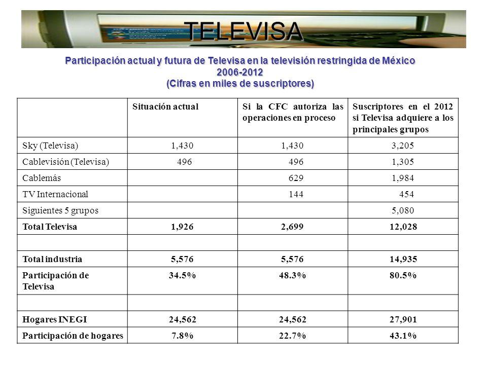 TELEVISA Participación actual y futura de Televisa en la televisión restringida de México 2006-2012 (Cifras en miles de suscriptores) Situación actualSi la CFC autoriza las operaciones en proceso Suscriptores en el 2012 si Televisa adquiere a los principales grupos Sky (Televisa)1,430 3,205 Cablevisión (Televisa) 496 1,305 Cablemás 6291,984 TV Internacional 144 454 Siguientes 5 grupos5,080 Total Televisa1,9262,69912,028 Total industria5,576 14,935 Participación de Televisa 34.5%48.3%80.5% Hogares INEGI24,562 27,901 Participación de hogares7.8%22.7%43.1%