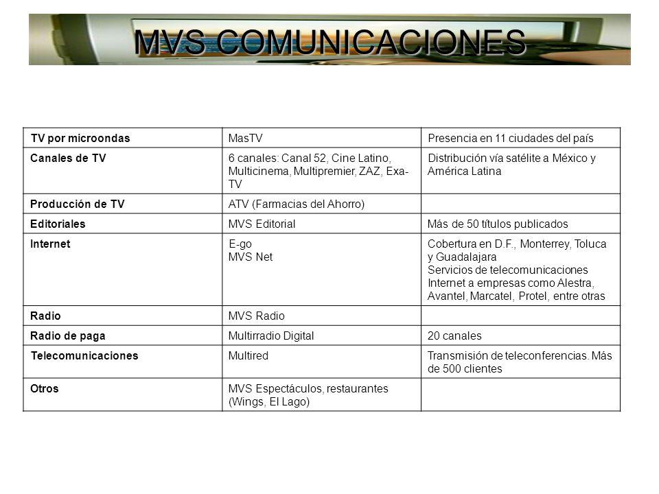 MVS COMUNICACIONES TV por microondasMasTVPresencia en 11 ciudades del país Canales de TV6 canales: Canal 52, Cine Latino, Multicinema, Multipremier, ZAZ, Exa- TV Distribución vía satélite a México y América Latina Producción de TVATV (Farmacias del Ahorro) EditorialesMVS EditorialMás de 50 títulos publicados InternetE-go MVS Net Cobertura en D.F., Monterrey, Toluca y Guadalajara Servicios de telecomunicaciones Internet a empresas como Alestra, Avantel, Marcatel, Protel, entre otras RadioMVS Radio Radio de pagaMultirradio Digital20 canales TelecomunicacionesMultiredTransmisión de teleconferencias.