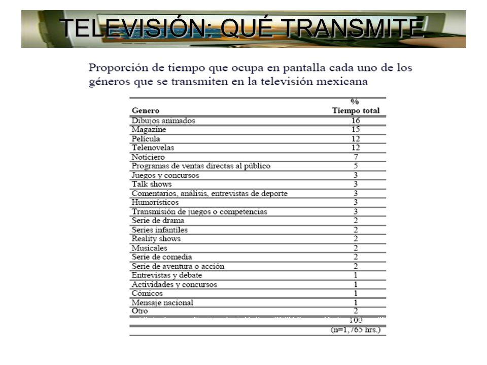 Fuente: José Carlos Lozano y Francisco Javier Martínez, ITESM Campus Monterrey, Enero 2006 TELEVISIÓN: QUÉ TRANSMITE